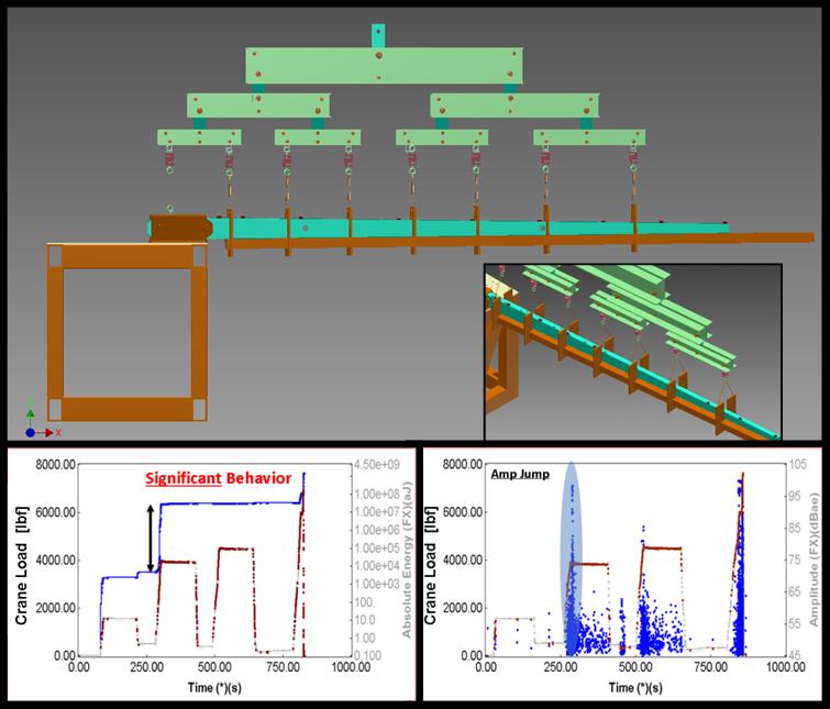 Non-destructive Testing & Evaluation (NDT&E) & Structural Health